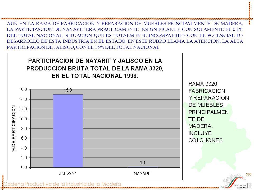 AUN EN LA RAMA DE FABRICACION Y REPARACION DE MUEBLES PRINCIPALMENTE DE MADERA, LA PARTICIPACION DE NAYARIT ERA PRACTICAMENTE INSIGNIFICANTE, CON SOLAMENTE EL 0.1% DEL TOTAL NACIONAL, SITUACION QUE ES TOTALMENTE INCOMPATIBLE CON EL POTENCIAL DE DESARROLLO DE ESTA INDUSTRIA EN EL ESTADO.