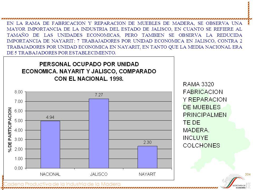 EN LA RAMA DE FABRICACION Y REPARACION DE MUEBLES DE MADERA, SE OBSERVA UNA MAYOR IMPORTANCIA DE LA INDUSTRIA DEL ESTADO DE JALISCO, EN CUANTO SE REFIERE AL TAMAÑO DE LAS UNIDADES ECONOMICAS, PERO TAMBIEN SE OBSERVA LA REDUCIDA IMPORTANCIA DE NAYARIT: 7 TRABAJADORES POR UNIDAD ECONOMICA EN JALISCO, CONTRA 2 TRABAJADORES POR UNIDAD ECONOMICA EN NAYARIT, EN TANTO QUE LA MEDIA NACIONAL ERA DE 5 TRABAJADORES POR ESTABLECIMIENTO.