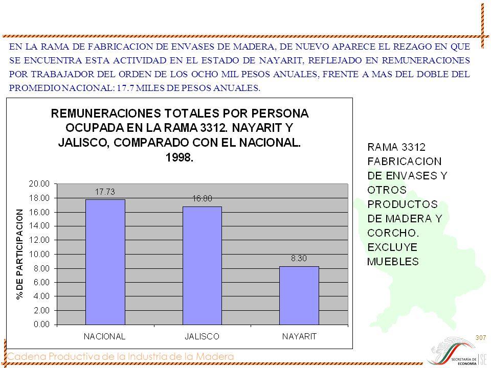 EN LA RAMA DE FABRICACION DE ENVASES DE MADERA, DE NUEVO APARECE EL REZAGO EN QUE SE ENCUENTRA ESTA ACTIVIDAD EN EL ESTADO DE NAYARIT, REFLEJADO EN REMUNERACIONES POR TRABAJADOR DEL ORDEN DE LOS OCHO MIL PESOS ANUALES, FRENTE A MAS DEL DOBLE DEL PROMEDIO NACIONAL: 17.7 MILES DE PESOS ANUALES.