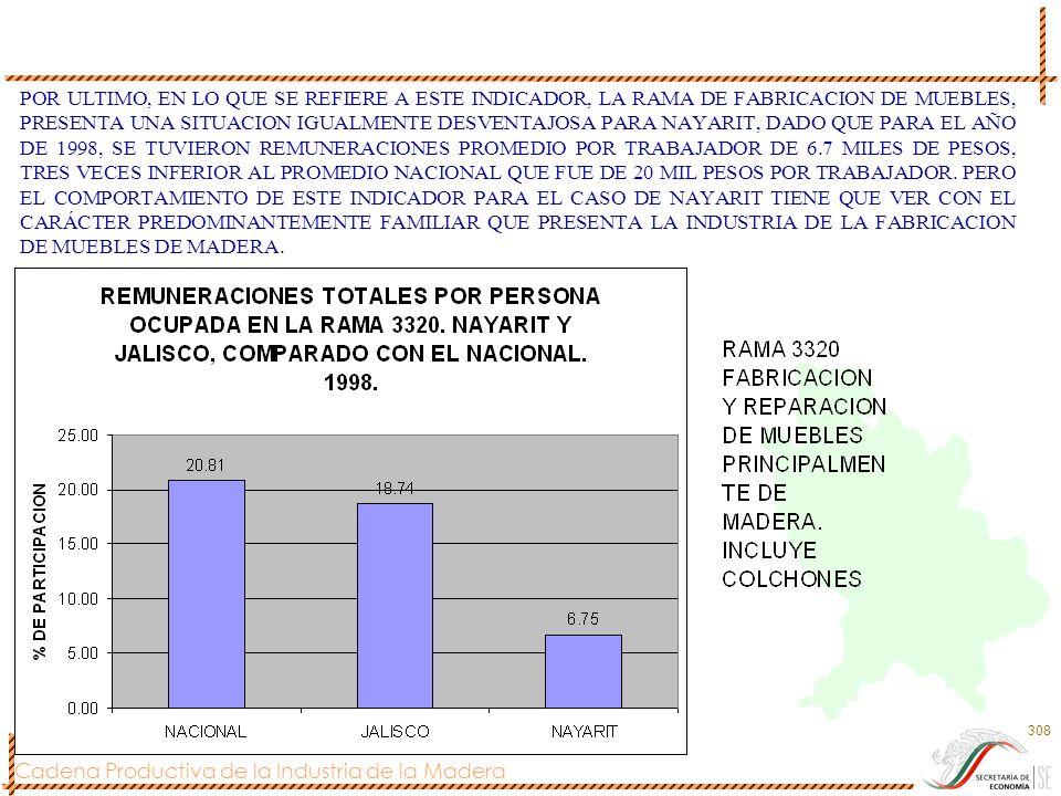 POR ULTIMO, EN LO QUE SE REFIERE A ESTE INDICADOR, LA RAMA DE FABRICACION DE MUEBLES, PRESENTA UNA SITUACION IGUALMENTE DESVENTAJOSA PARA NAYARIT, DADO QUE PARA EL AÑO DE 1998, SE TUVIERON REMUNERACIONES PROMEDIO POR TRABAJADOR DE 6.7 MILES DE PESOS, TRES VECES INFERIOR AL PROMEDIO NACIONAL QUE FUE DE 20 MIL PESOS POR TRABAJADOR.
