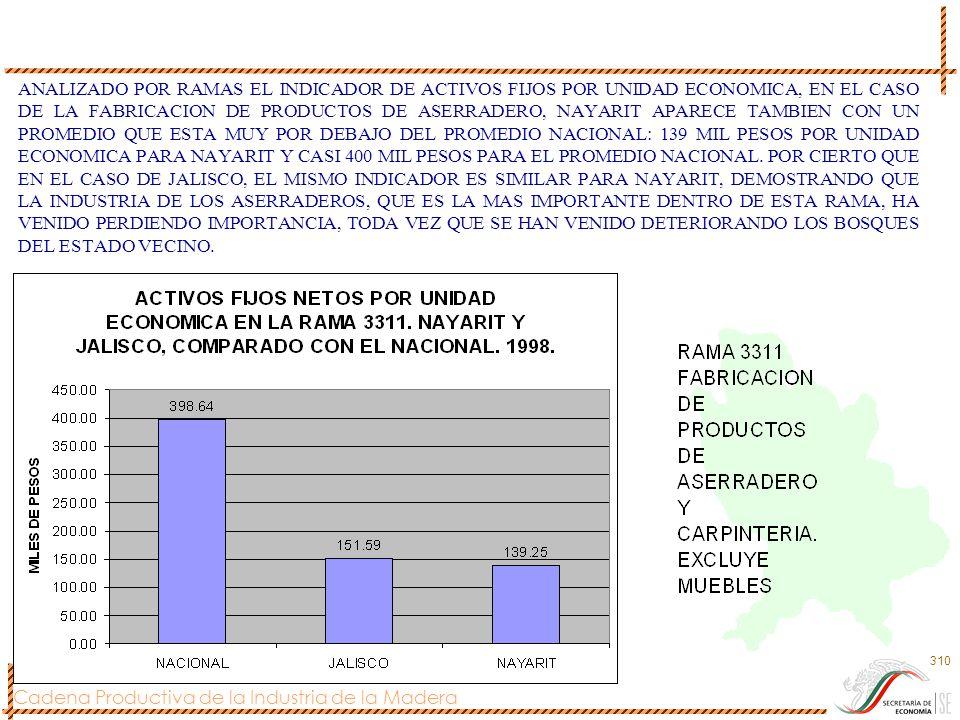 ANALIZADO POR RAMAS EL INDICADOR DE ACTIVOS FIJOS POR UNIDAD ECONOMICA, EN EL CASO DE LA FABRICACION DE PRODUCTOS DE ASERRADERO, NAYARIT APARECE TAMBIEN CON UN PROMEDIO QUE ESTA MUY POR DEBAJO DEL PROMEDIO NACIONAL: 139 MIL PESOS POR UNIDAD ECONOMICA PARA NAYARIT Y CASI 400 MIL PESOS PARA EL PROMEDIO NACIONAL.