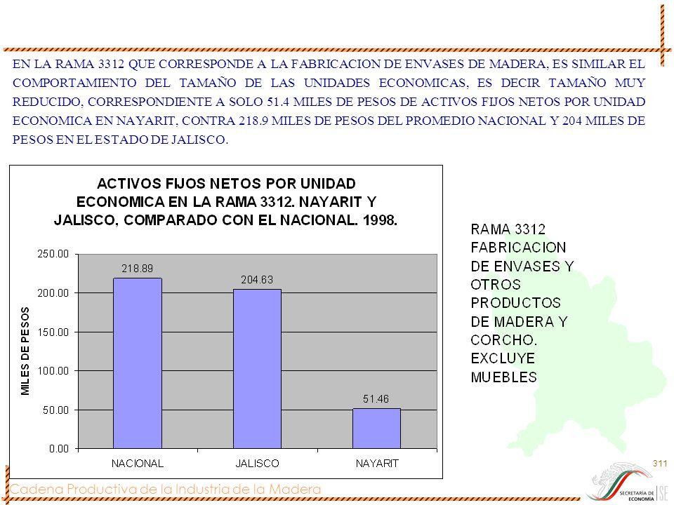 EN LA RAMA 3312 QUE CORRESPONDE A LA FABRICACION DE ENVASES DE MADERA, ES SIMILAR EL COMPORTAMIENTO DEL TAMAÑO DE LAS UNIDADES ECONOMICAS, ES DECIR TAMAÑO MUY REDUCIDO, CORRESPONDIENTE A SOLO 51.4 MILES DE PESOS DE ACTIVOS FIJOS NETOS POR UNIDAD ECONOMICA EN NAYARIT, CONTRA 218.9 MILES DE PESOS DEL PROMEDIO NACIONAL Y 204 MILES DE PESOS EN EL ESTADO DE JALISCO.