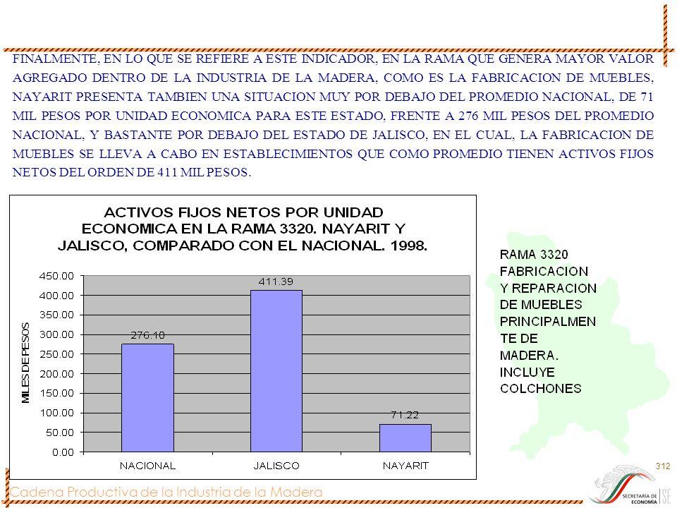 FINALMENTE, EN LO QUE SE REFIERE A ESTE INDICADOR, EN LA RAMA QUE GENERA MAYOR VALOR AGREGADO DENTRO DE LA INDUSTRIA DE LA MADERA, COMO ES LA FABRICACION DE MUEBLES, NAYARIT PRESENTA TAMBIEN UNA SITUACION MUY POR DEBAJO DEL PROMEDIO NACIONAL, DE 71 MIL PESOS POR UNIDAD ECONOMICA PARA ESTE ESTADO, FRENTE A 276 MIL PESOS DEL PROMEDIO NACIONAL, Y BASTANTE POR DEBAJO DEL ESTADO DE JALISCO, EN EL CUAL, LA FABRICACION DE MUEBLES SE LLEVA A CABO EN ESTABLECIMIENTOS QUE COMO PROMEDIO TIENEN ACTIVOS FIJOS NETOS DEL ORDEN DE 411 MIL PESOS.