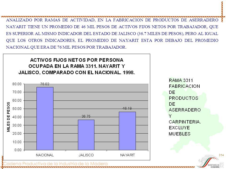 ANALIZADO POR RAMAS DE ACTIVIDAD, EN LA FABRICACION DE PRODUCTOS DE ASERRADERO NAYARIT TIENE UN PROMEDIO DE 46 MIL PESOS DE ACTIVOS FIJOS NETOS POR TRABAJADOR, QUE ES SUPERIOR AL MISMO INDICADOR DEL ESTADO DE JALISCO (36.7 MILES DE PESOS), PERO AL IGUAL QUE LOS OTROS INDICADORES, EL PROMEDIO DE NAYARIT ESTA POR DEBAJO DEL PROMEDIO NACIONAL QUE ERA DE 76 MIL PESOS POR TRABAJADOR.