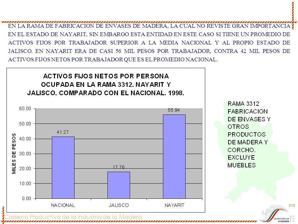 EN LA RAMA DE FABRICACION DE ENVASES DE MADERA, LA CUAL NO REVISTE GRAN IMPORTANCIA EN EL ESTADO DE NAYARIT, SIN EMBARGO ESTA ENTIDAD EN ESTE CASO SI TIENE UN PROMEDIO DE ACTIVOS FIJOS POR TRABAJADOR SUPERIOR A LA MEDIA NACIONAL Y AL PROPIO ESTADO DE JALISCO.