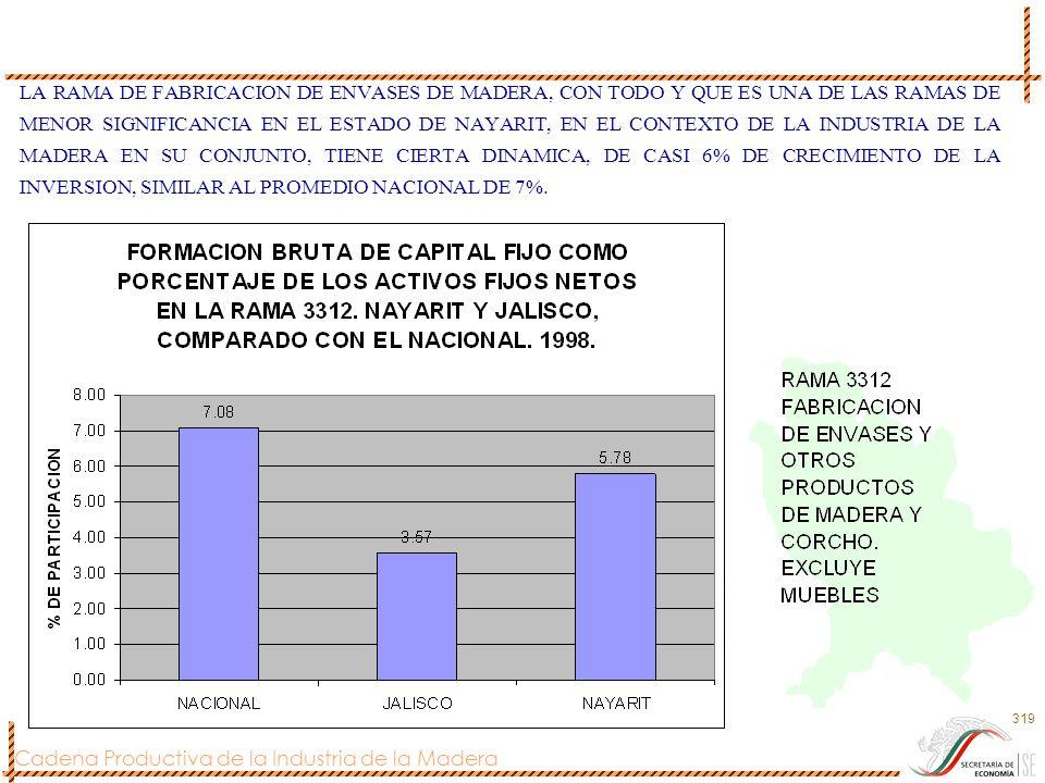 LA RAMA DE FABRICACION DE ENVASES DE MADERA, CON TODO Y QUE ES UNA DE LAS RAMAS DE MENOR SIGNIFICANCIA EN EL ESTADO DE NAYARIT, EN EL CONTEXTO DE LA INDUSTRIA DE LA MADERA EN SU CONJUNTO, TIENE CIERTA DINAMICA, DE CASI 6% DE CRECIMIENTO DE LA INVERSION, SIMILAR AL PROMEDIO NACIONAL DE 7%.