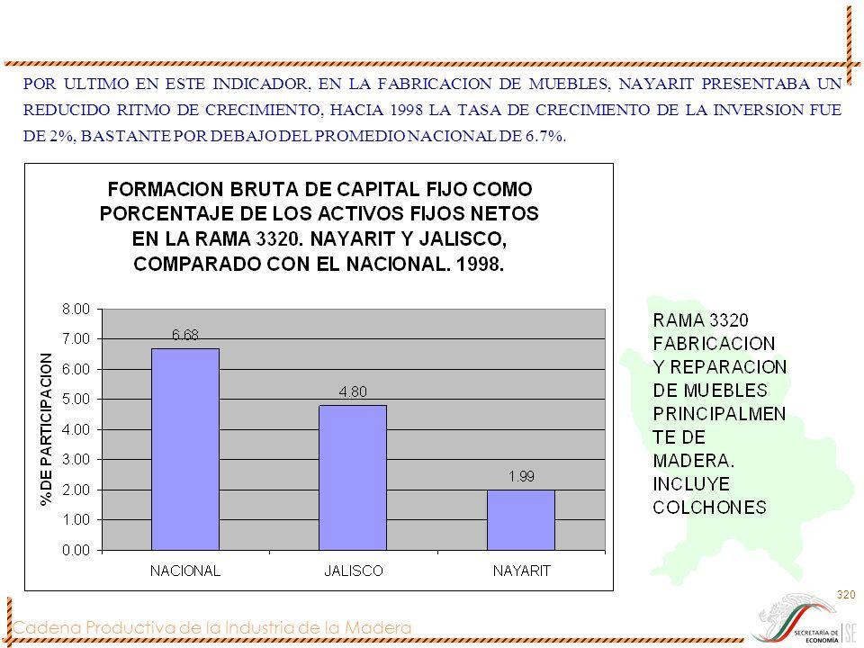 POR ULTIMO EN ESTE INDICADOR, EN LA FABRICACION DE MUEBLES, NAYARIT PRESENTABA UN REDUCIDO RITMO DE CRECIMIENTO, HACIA 1998 LA TASA DE CRECIMIENTO DE LA INVERSION FUE DE 2%, BASTANTE POR DEBAJO DEL PROMEDIO NACIONAL DE 6.7%.