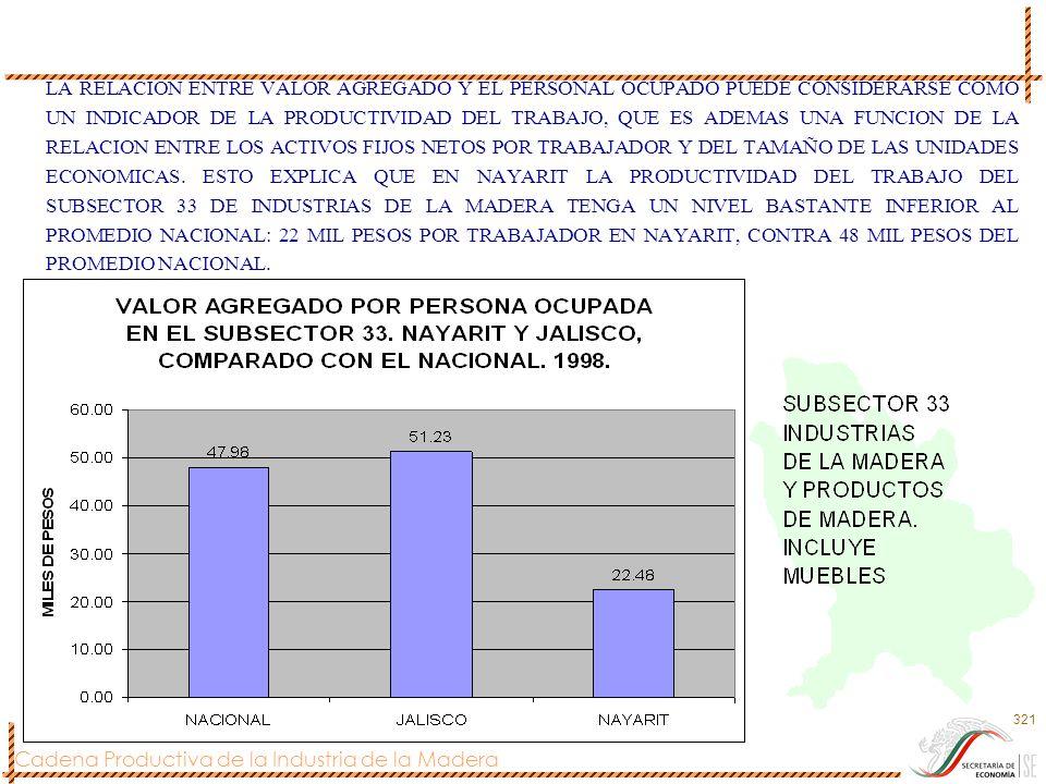 LA RELACION ENTRE VALOR AGREGADO Y EL PERSONAL OCUPADO PUEDE CONSIDERARSE COMO UN INDICADOR DE LA PRODUCTIVIDAD DEL TRABAJO, QUE ES ADEMAS UNA FUNCION DE LA RELACION ENTRE LOS ACTIVOS FIJOS NETOS POR TRABAJADOR Y DEL TAMAÑO DE LAS UNIDADES ECONOMICAS.