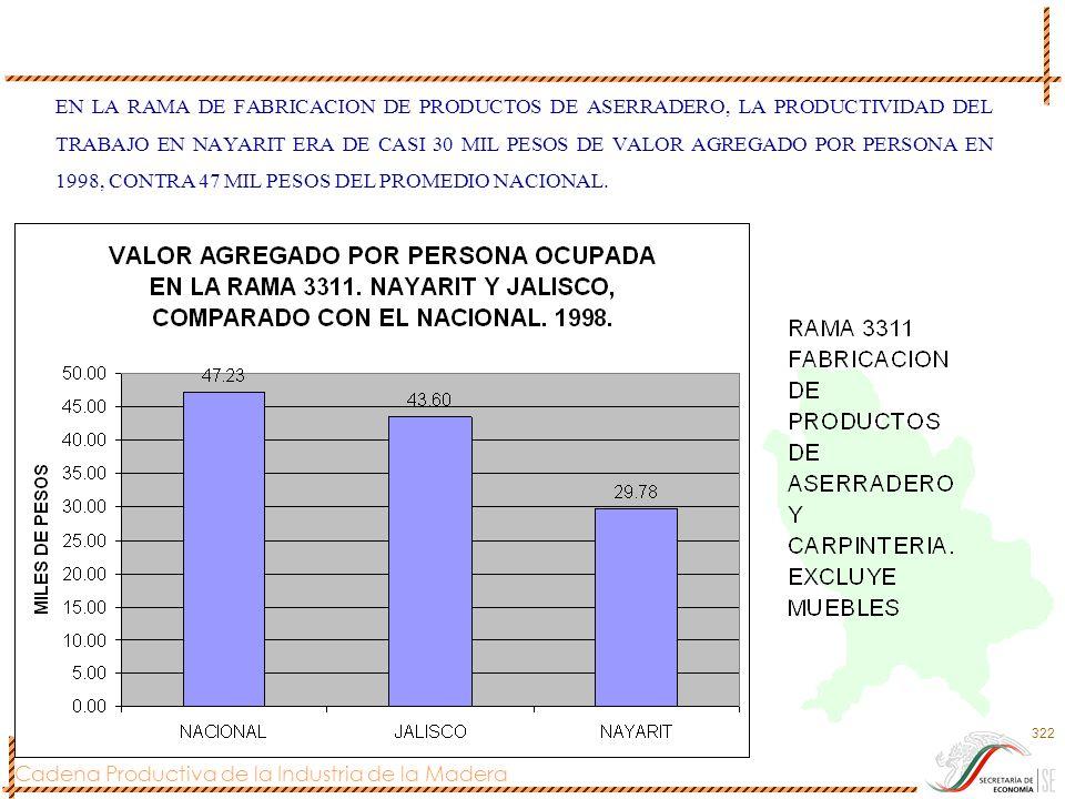 EN LA RAMA DE FABRICACION DE PRODUCTOS DE ASERRADERO, LA PRODUCTIVIDAD DEL TRABAJO EN NAYARIT ERA DE CASI 30 MIL PESOS DE VALOR AGREGADO POR PERSONA EN 1998, CONTRA 47 MIL PESOS DEL PROMEDIO NACIONAL.