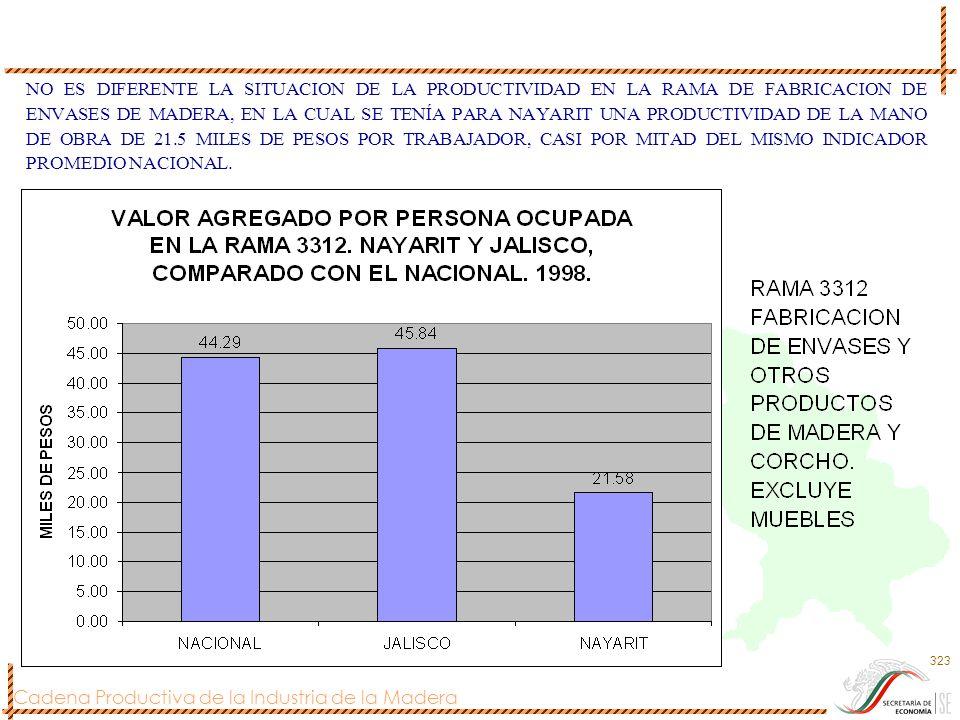 NO ES DIFERENTE LA SITUACION DE LA PRODUCTIVIDAD EN LA RAMA DE FABRICACION DE ENVASES DE MADERA, EN LA CUAL SE TENÍA PARA NAYARIT UNA PRODUCTIVIDAD DE LA MANO DE OBRA DE 21.5 MILES DE PESOS POR TRABAJADOR, CASI POR MITAD DEL MISMO INDICADOR PROMEDIO NACIONAL.