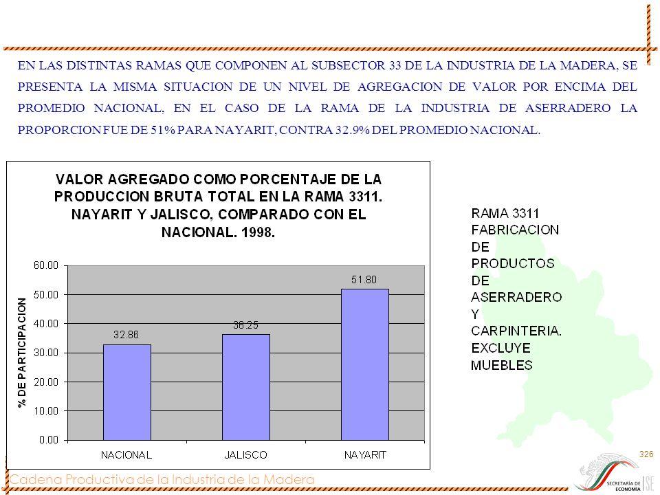 EN LAS DISTINTAS RAMAS QUE COMPONEN AL SUBSECTOR 33 DE LA INDUSTRIA DE LA MADERA, SE PRESENTA LA MISMA SITUACION DE UN NIVEL DE AGREGACION DE VALOR POR ENCIMA DEL PROMEDIO NACIONAL, EN EL CASO DE LA RAMA DE LA INDUSTRIA DE ASERRADERO LA PROPORCION FUE DE 51% PARA NAYARIT, CONTRA 32.9% DEL PROMEDIO NACIONAL.