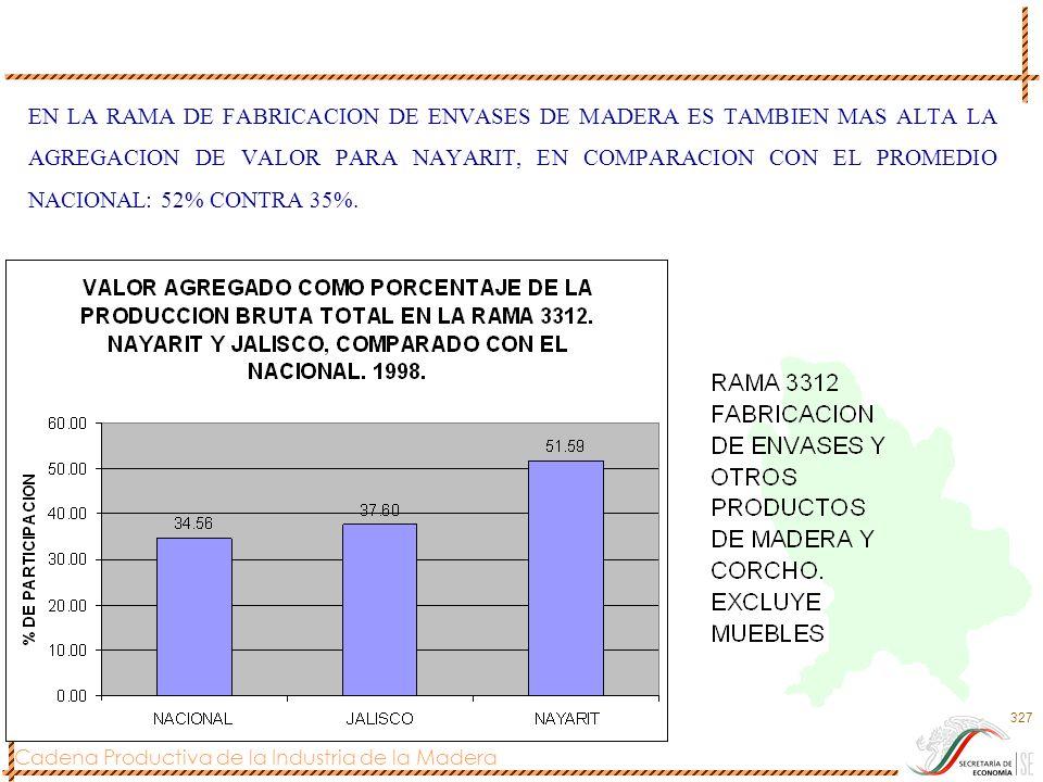 EN LA RAMA DE FABRICACION DE ENVASES DE MADERA ES TAMBIEN MAS ALTA LA AGREGACION DE VALOR PARA NAYARIT, EN COMPARACION CON EL PROMEDIO NACIONAL: 52% CONTRA 35%.