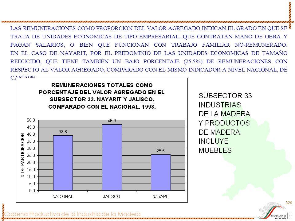 LAS REMUNERACIONES COMO PROPORCION DEL VALOR AGREGADO INDICAN EL GRADO EN QUE SE TRATA DE UNIDADES ECONOMICAS DE TIPO EMPRESARIAL, QUE CONTRATAN MANO DE OBRA Y PAGAN SALARIOS, O BIEN QUE FUNCIONAN CON TRABAJO FAMILIAR NO-REMUNERADO.