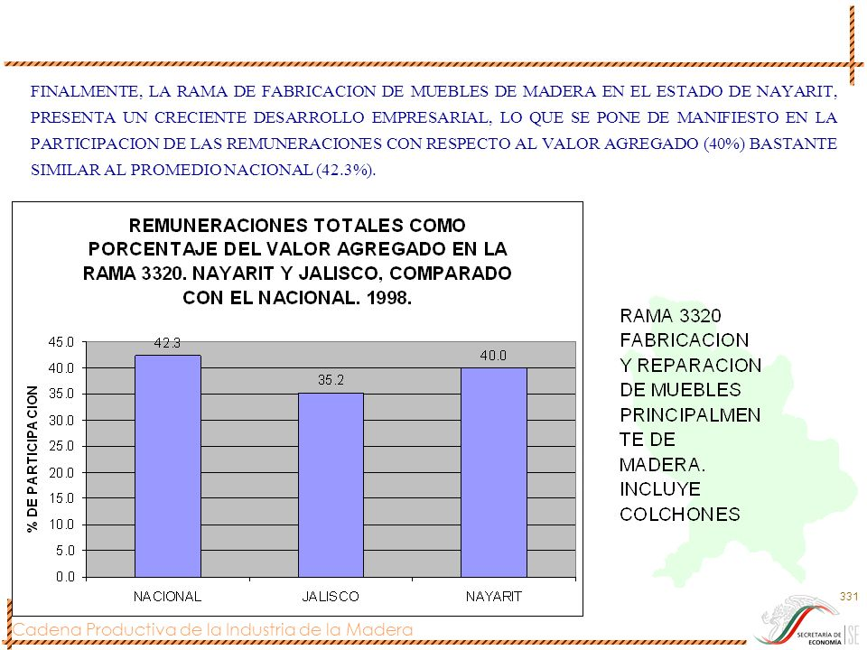 FINALMENTE, LA RAMA DE FABRICACION DE MUEBLES DE MADERA EN EL ESTADO DE NAYARIT, PRESENTA UN CRECIENTE DESARROLLO EMPRESARIAL, LO QUE SE PONE DE MANIFIESTO EN LA PARTICIPACION DE LAS REMUNERACIONES CON RESPECTO AL VALOR AGREGADO (40%) BASTANTE SIMILAR AL PROMEDIO NACIONAL (42.3%).