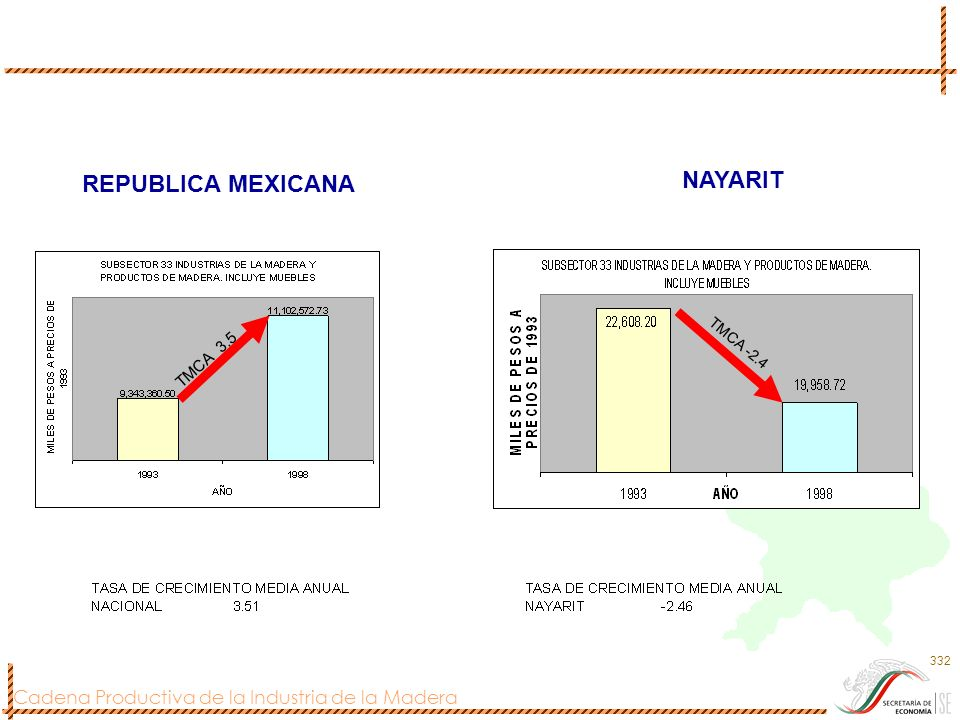 REPUBLICA MEXICANA NAYARIT TMCA 3.5 TMCA -2.4