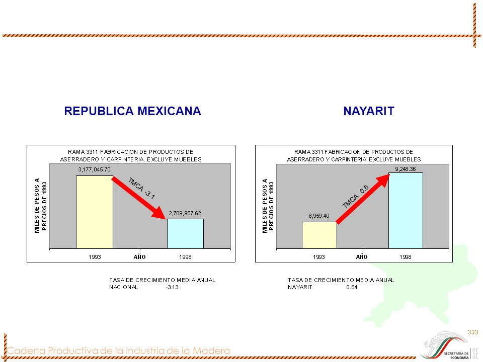 REPUBLICA MEXICANA NAYARIT TMCA -3.1 TMCA 0.6