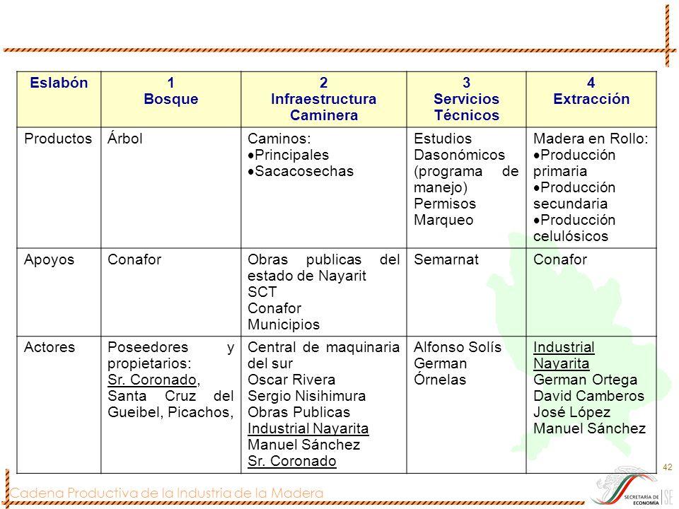 Infraestructura Caminera