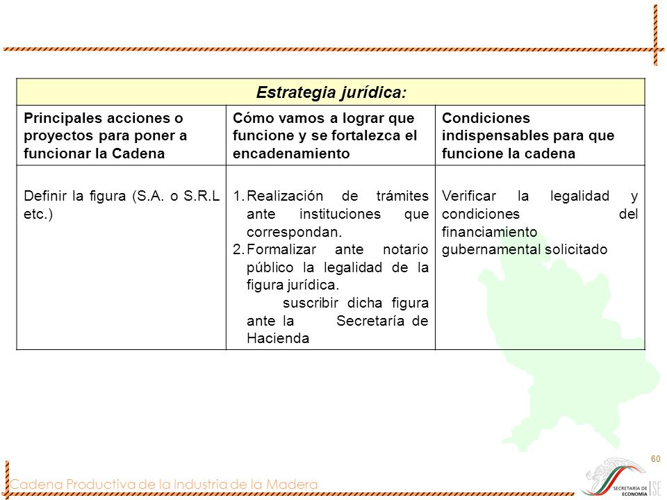 Estrategia jurídica: Principales acciones o proyectos para poner a funcionar la Cadena.