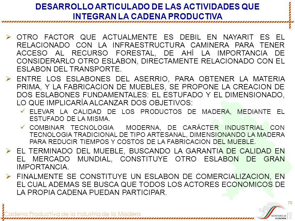 DESARROLLO ARTICULADO DE LAS ACTIVIDADES QUE INTEGRAN LA CADENA PRODUCTIVA