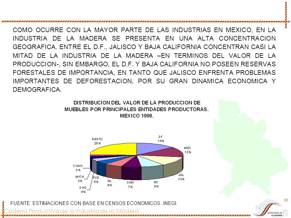 COMO OCURRE CON LA MAYOR PARTE DE LAS INDUSTRIAS EN MEXICO, EN LA INDUSTRIA DE LA MADERA SE PRESENTA EN UNA ALTA CONCENTRACION GEOGRAFICA. ENTRE EL D.F., JALISCO Y BAJA CALIFORNIA CONCENTRAN CASI LA MITAD DE LA INDUSTRIA DE LA MADERA –EN TERMINOS DEL VALOR DE LA PRODUCCION-, SIN EMBARGO, EL D.F. Y BAJA CALIFORNIA NO POSEEN RESERVAS FORESTALES DE IMPORTANCIA, EN TANTO QUE JALISCO ENFRENTA PROBLEMAS IMPORTANTES DE DEFORESTACION, POR SU GRAN DINAMICA ECONOMICA Y DEMOGRAFICA.