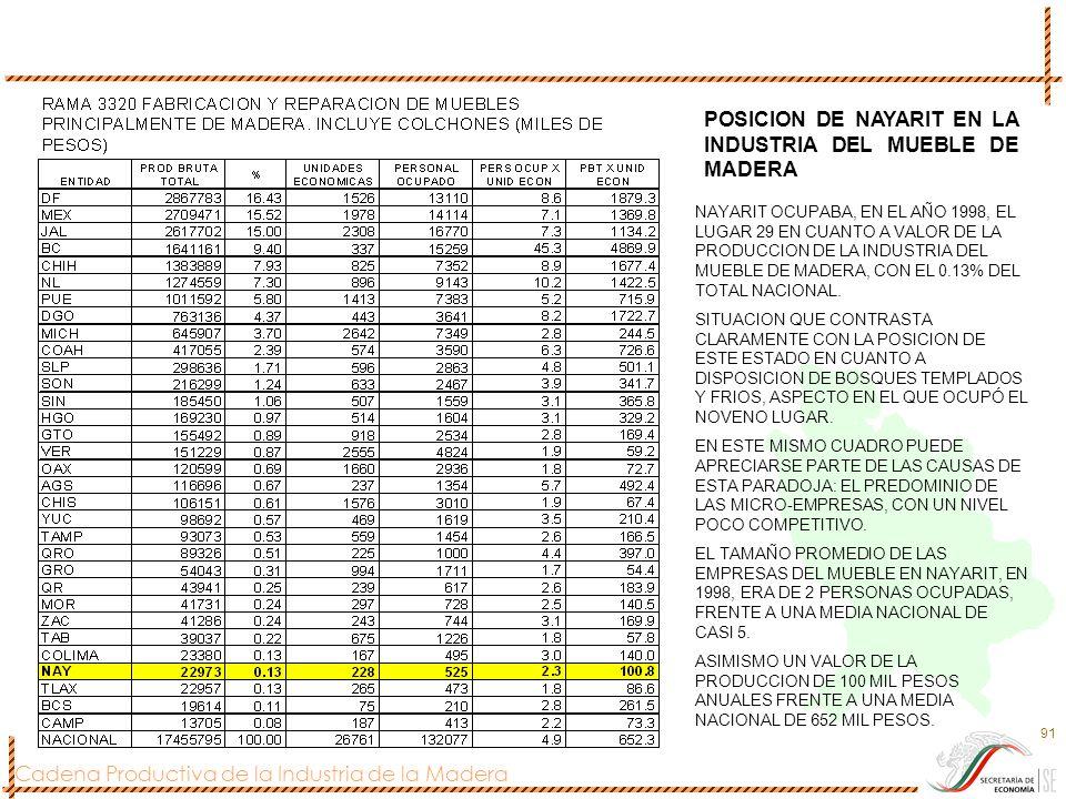 POSICION DE NAYARIT EN LA INDUSTRIA DEL MUEBLE DE MADERA