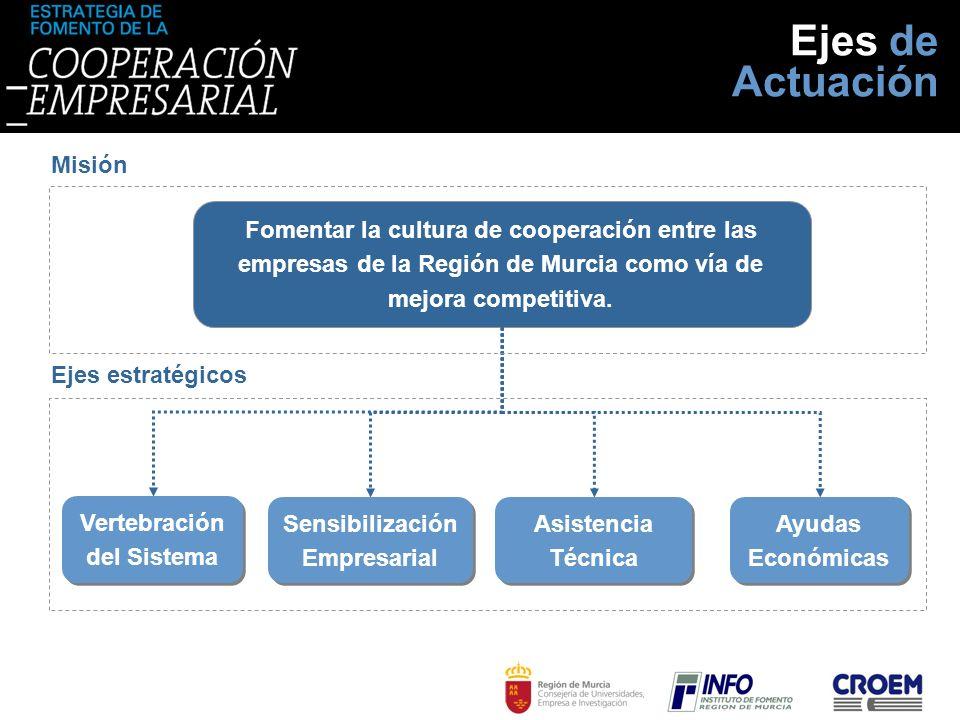 Vertebración del Sistema Sensibilización Empresarial