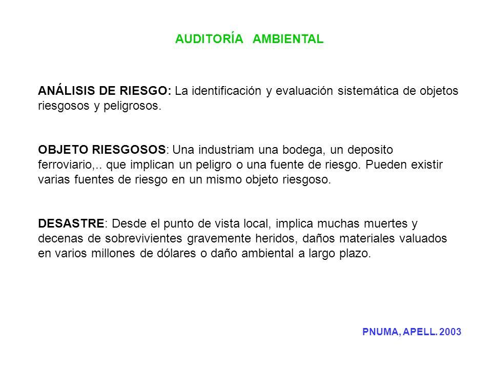 AUDITORÍA AMBIENTAL ANÁLISIS DE RIESGO: La identificación y evaluación sistemática de objetos riesgosos y peligrosos.