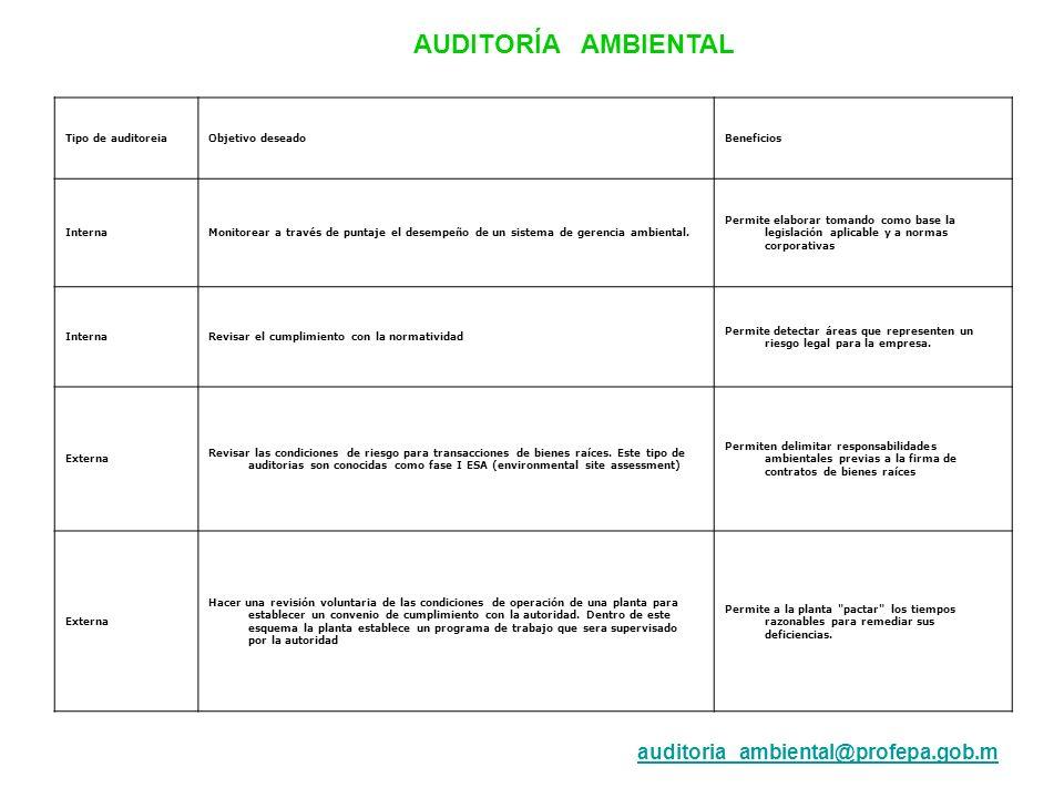 AUDITORÍA AMBIENTAL auditoria_ambiental@profepa.gob.m