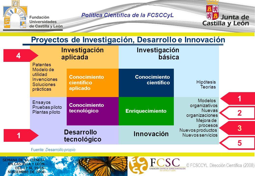 Proyectos de Investigación, Desarrollo e Innovación