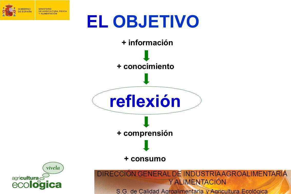 EL OBJETIVO reflexión + información + conocimiento + comprensión