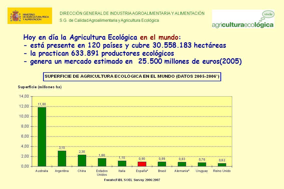 Hoy en día la Agricultura Ecológica en el mundo: - está presente en 120 países y cubre 30.558.183 hectáreas - la practican 633.891 productores ecológicos - genera un mercado estimado en 25.500 millones de euros(2005)