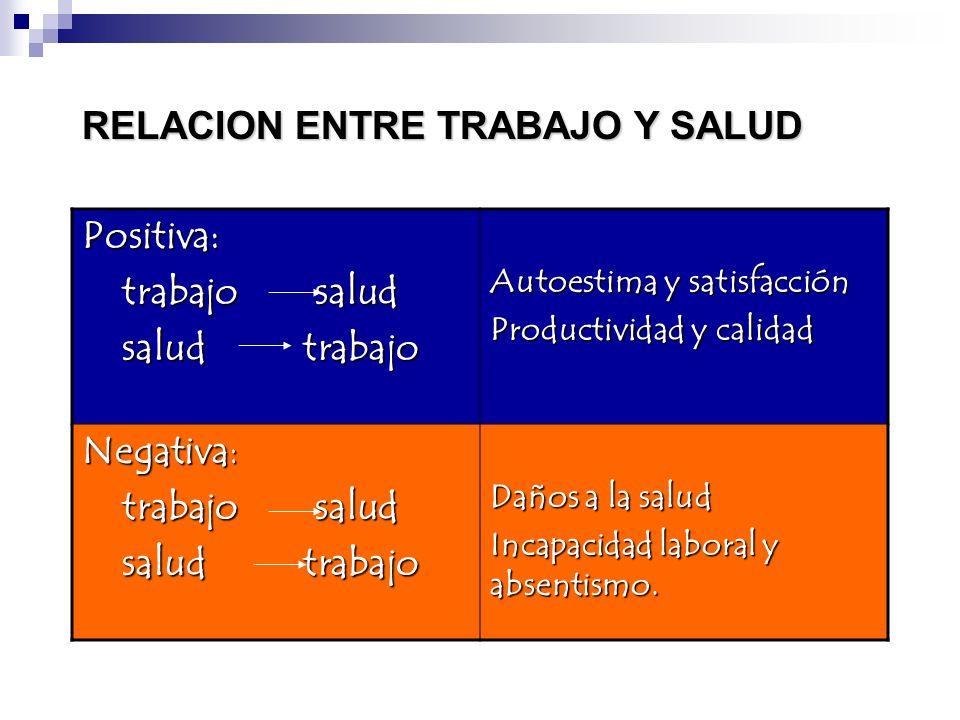 RELACION ENTRE TRABAJO Y SALUD Positiva: trabajo salud salud trabajo