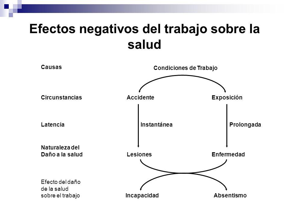 Efectos negativos del trabajo sobre la salud