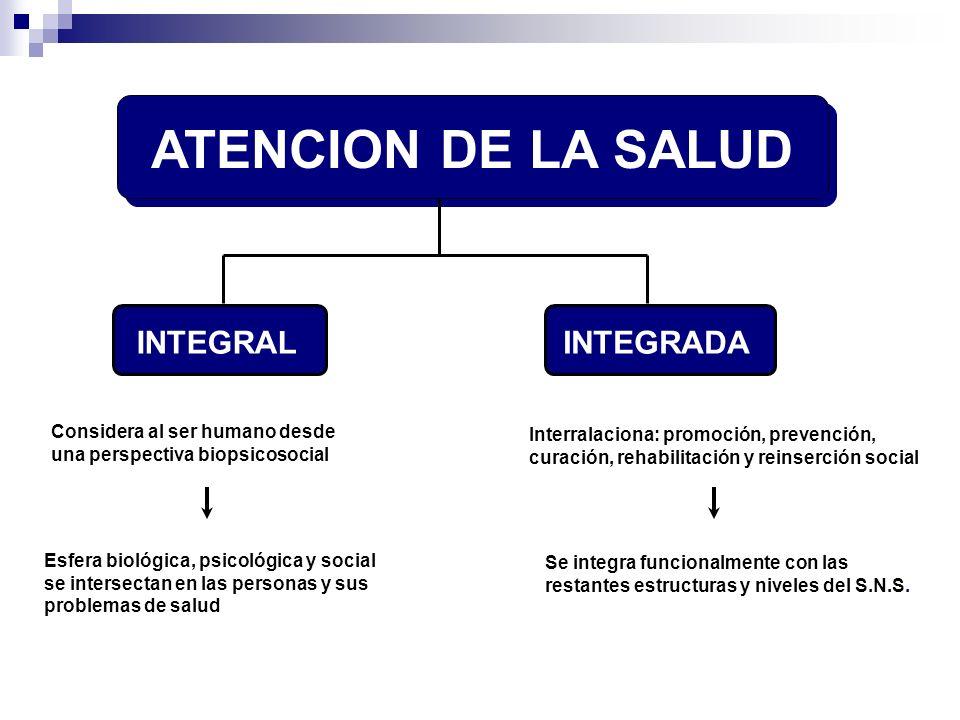 ATENCION DE LA SALUD INTEGRAL INTEGRADA Considera al ser humano desde