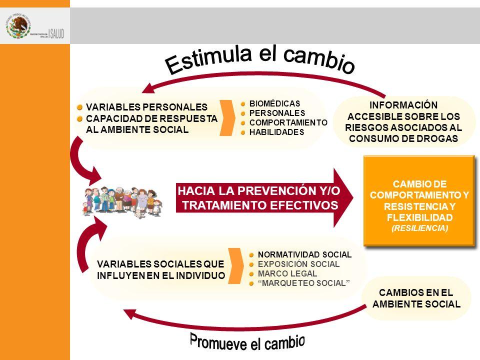 Estimula el cambio HACIA LA PREVENCIÓN Y/O TRATAMIENTO EFECTIVOS