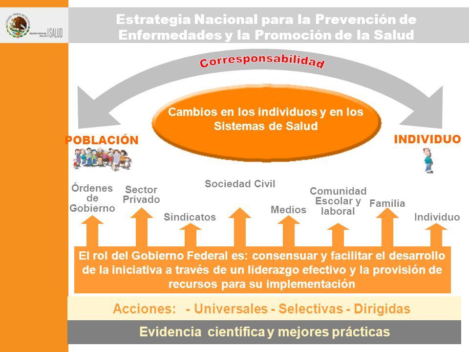Corresponsabilidad Estrategia Nacional para la Prevención de Enfermedades y la Promoción de la Salud.