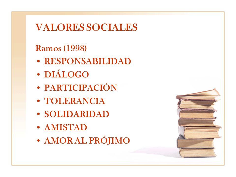 VALORES SOCIALES Ramos (1998) RESPONSABILIDAD DIÁLOGO PARTICIPACIÓN