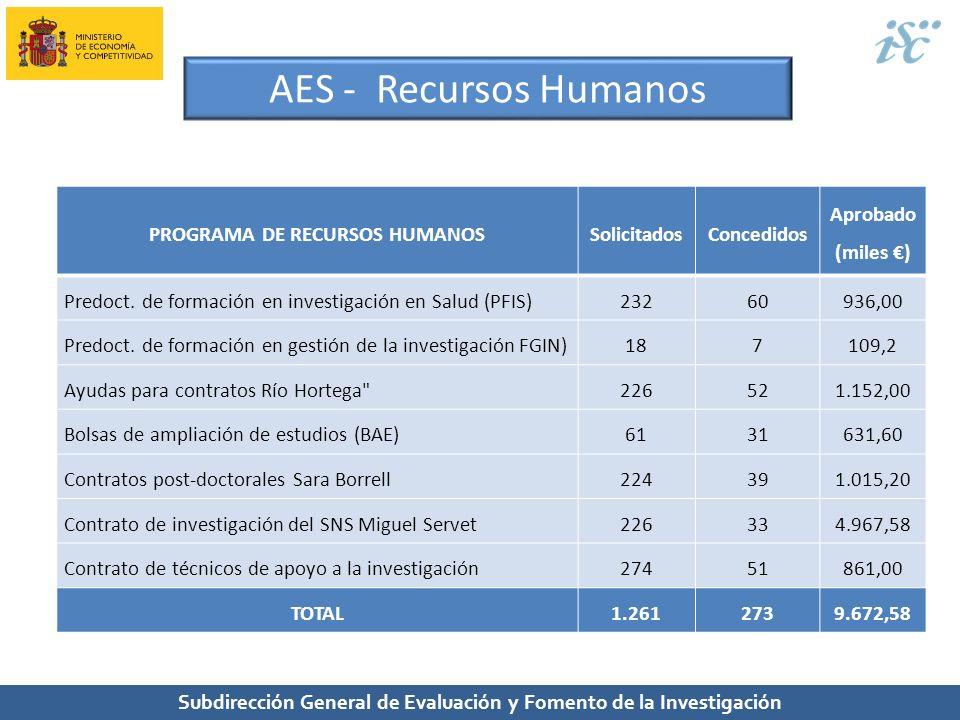 AES - Recursos Humanos PROGRAMA DE RECURSOS HUMANOS Solicitados