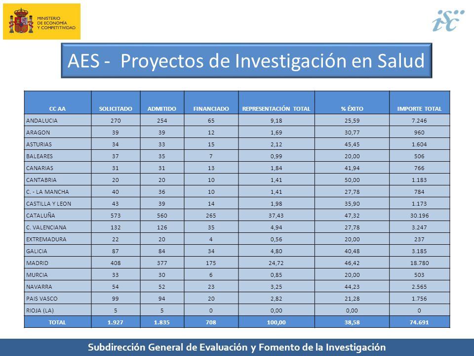 Subdirección General de Evaluación y Fomento de la Investigación