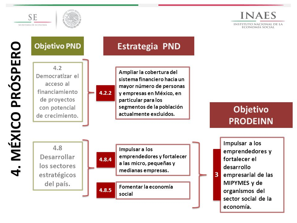 4.8 Desarrollar los sectores estratégicos del país.
