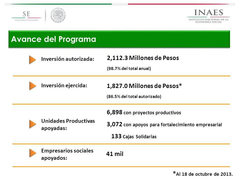 Avance del Programa 2,112.3 Millones de Pesos