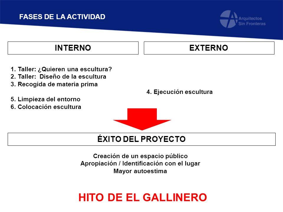 HITO DE EL GALLINERO INTERNO EXTERNO ÉXITO DEL PROYECTO