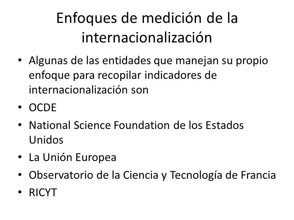 Enfoques de medición de la internacionalización