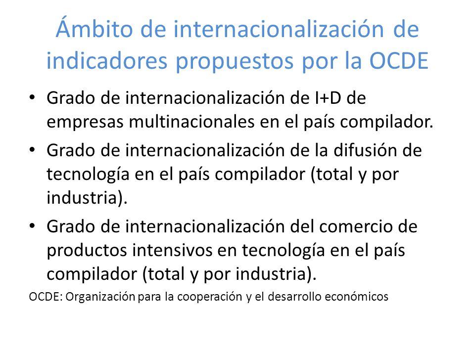 Ámbito de internacionalización de indicadores propuestos por la OCDE