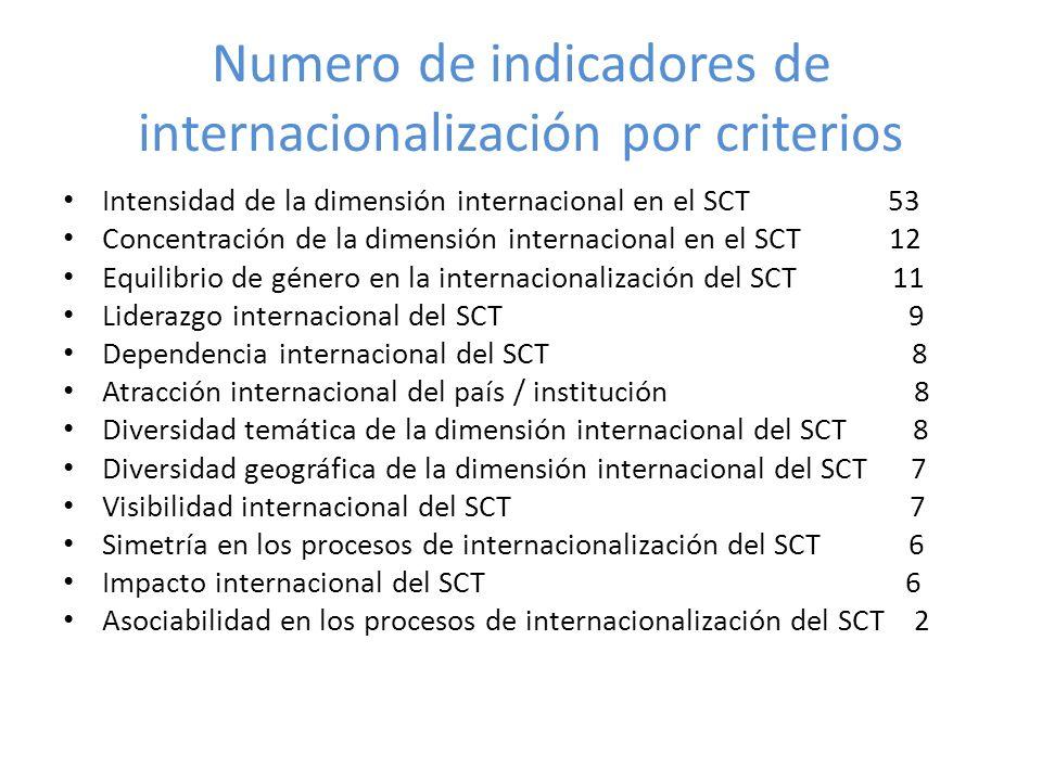 Numero de indicadores de internacionalización por criterios