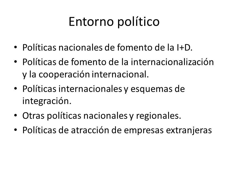 Entorno político Políticas nacionales de fomento de la I+D.