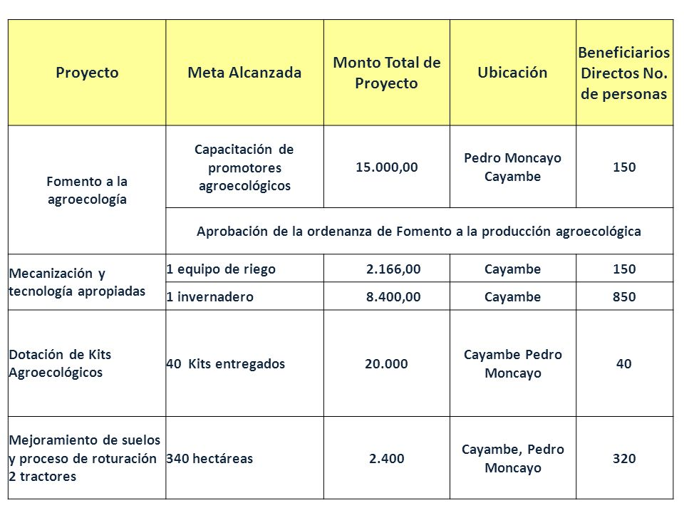 Monto Total de Proyecto Ubicación