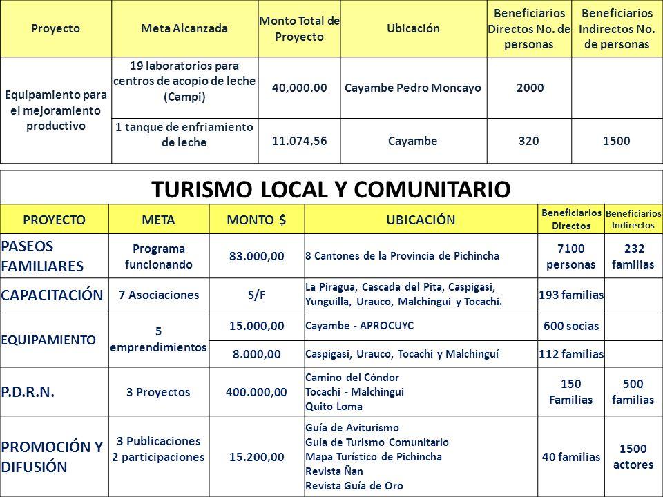 TURISMO LOCAL Y COMUNITARIO