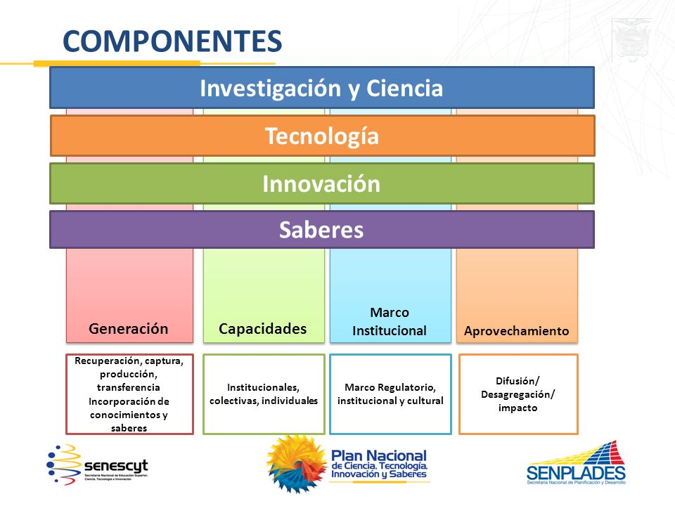 COMPONENTES Investigación y Ciencia Tecnología Innovación Saberes