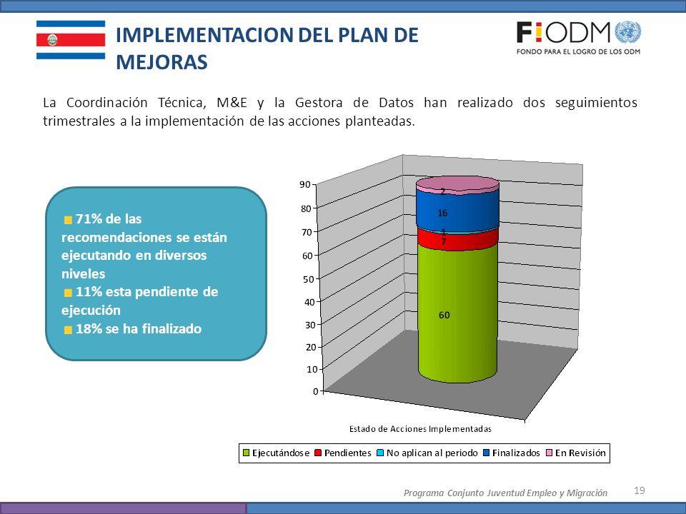 IMPLEMENTACION DEL PLAN DE MEJORAS